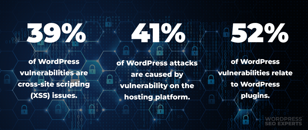 wordpress security stats