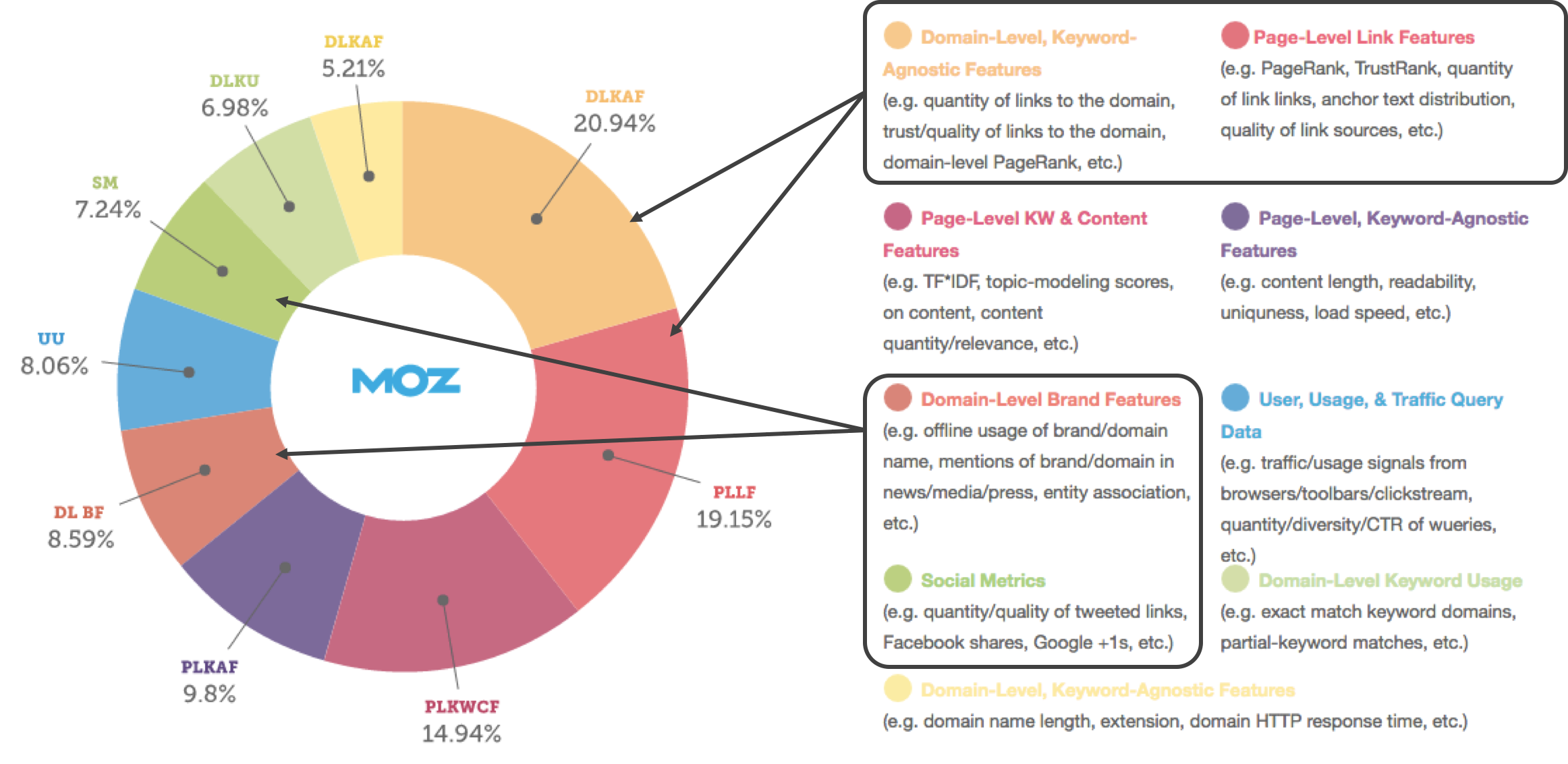 moz off page seo
